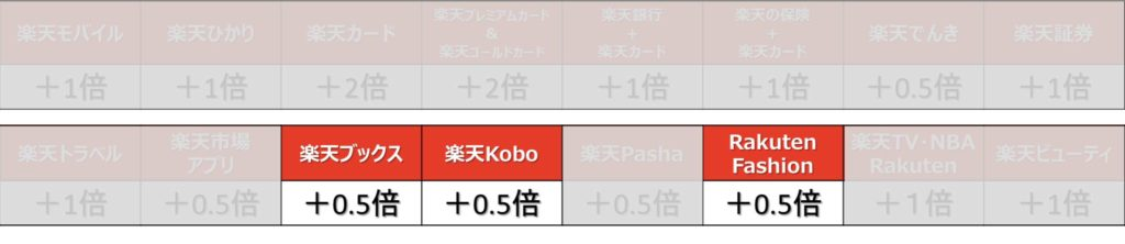 スーパーポイントアッププログラム・楽天Kobo・楽天ブックス・楽天ファッション